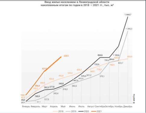 Доля многоквартирного жилья в общем вводе Ленобласти сократилась до...